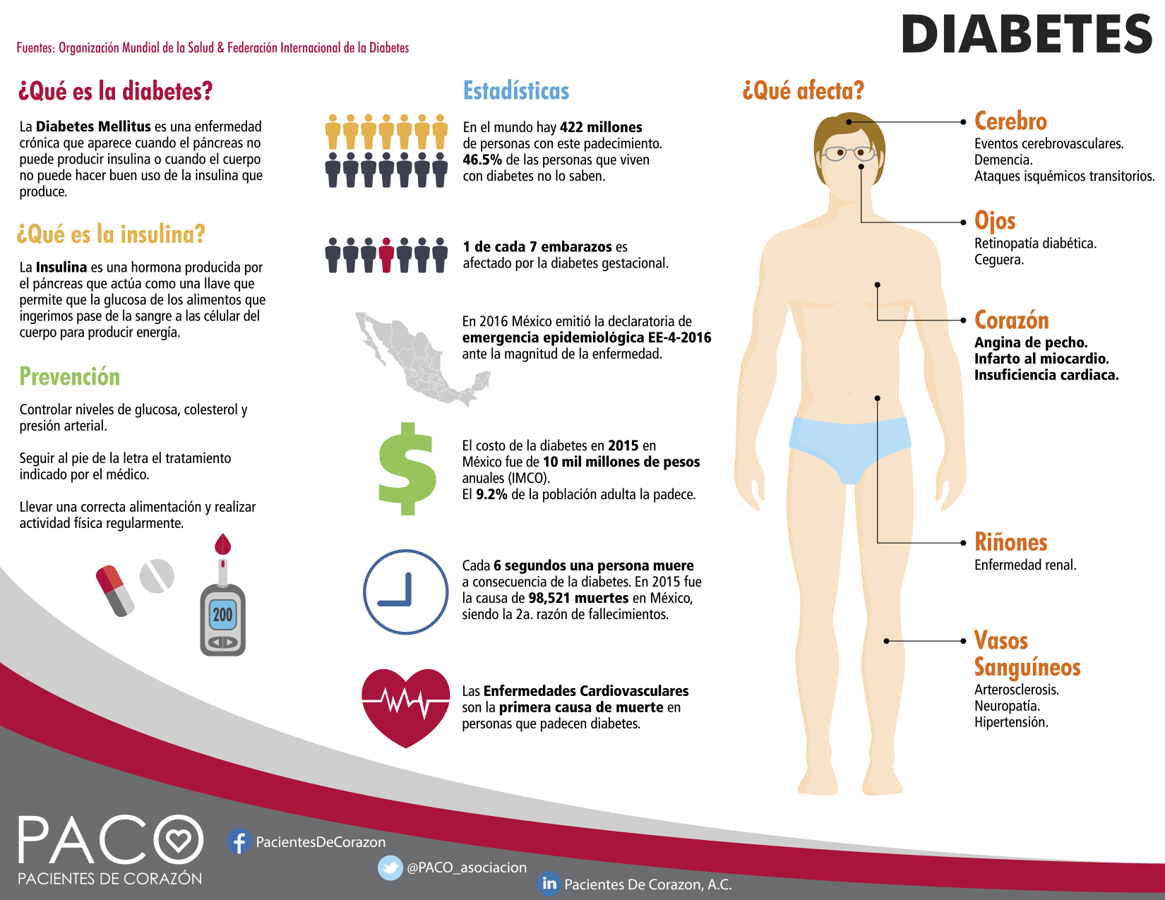 :: Pacientes de Corazón | Diabetes, Factor de Riesgo para